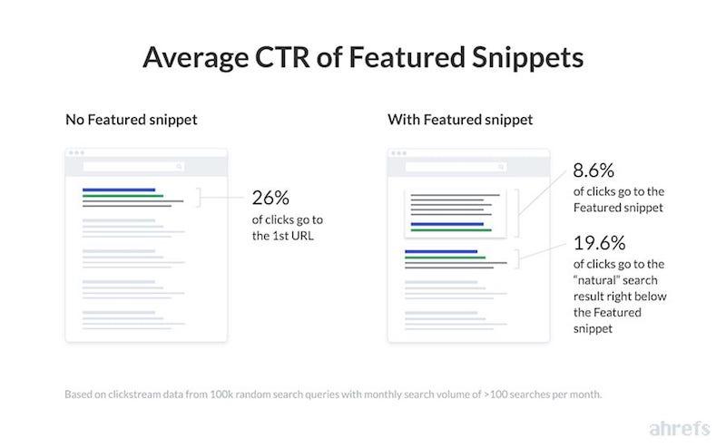 Các đoạn trích nổi bật giúp website thu về khoảng 8.6% số lần click