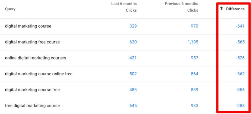 Sắp xếp kết quả theo cột Difference để tìm truy vấn có ít lưu lượng truy cập
